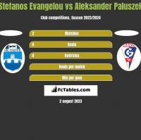 Stefanos Evangelou vs Aleksander Paluszek h2h player stats