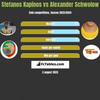 Stefanos Kapinos vs Alexander Schwolow h2h player stats