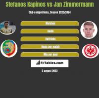 Stefanos Kapinos vs Jan Zimmermann h2h player stats