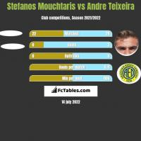 Stefanos Mouchtaris vs Andre Teixeira h2h player stats