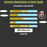 Stefanos Mouchtaris vs Boris Godal h2h player stats