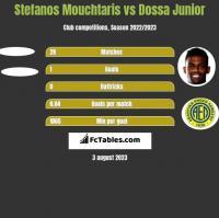 Stefanos Mouchtaris vs Dossa Junior h2h player stats