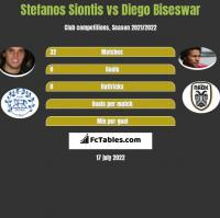 Stefanos Siontis vs Diego Biseswar h2h player stats