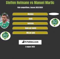Steffen Hofmann vs Manuel Martic h2h player stats