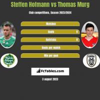 Steffen Hofmann vs Thomas Murg h2h player stats