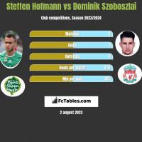 Steffen Hofmann vs Dominik Szoboszlai h2h player stats