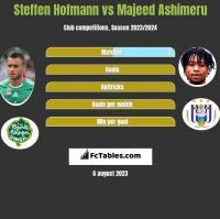 Steffen Hofmann vs Majeed Ashimeru h2h player stats