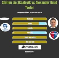 Steffen Lie Skaalevik vs Alexander Ruud Tveter h2h player stats
