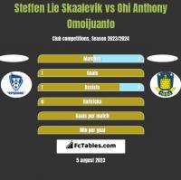 Steffen Lie Skaalevik vs Ohi Anthony Omoijuanfo h2h player stats