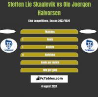 Steffen Lie Skaalevik vs Ole Joergen Halvorsen h2h player stats