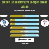 Steffen Lie Skaalevik vs Joergen Strand Larsen h2h player stats