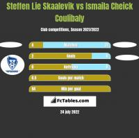 Steffen Lie Skaalevik vs Ismaila Cheick Coulibaly h2h player stats