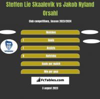 Steffen Lie Skaalevik vs Jakob Nyland Orsahl h2h player stats