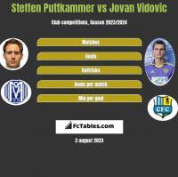 Steffen Puttkammer vs Jovan Vidovic h2h player stats