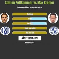 Steffen Puttkammer vs Max Kremer h2h player stats