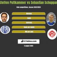 Steffen Puttkammer vs Sebastian Schuppan h2h player stats