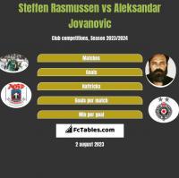 Steffen Rasmussen vs Aleksandar Jovanovic h2h player stats