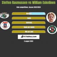 Steffen Rasmussen vs William Eskelinen h2h player stats
