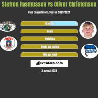 Steffen Rasmussen vs Oliver Christensen h2h player stats