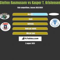 Steffen Rasmussen vs Kasper T. Kristensen h2h player stats