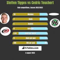 Steffen Tigges vs Cedric Teuchert h2h player stats