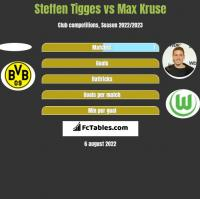 Steffen Tigges vs Max Kruse h2h player stats