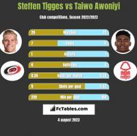 Steffen Tigges vs Taiwo Awoniyi h2h player stats