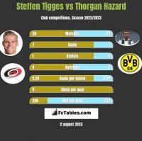 Steffen Tigges vs Thorgan Hazard h2h player stats