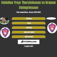 Steinthor Freyr Thorsteinsson vs Hrannar Steingrimsson h2h player stats