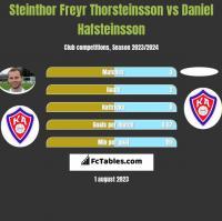 Steinthor Freyr Thorsteinsson vs Daniel Hafsteinsson h2h player stats