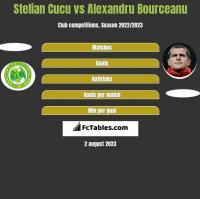 Stelian Cucu vs Alexandru Bourceanu h2h player stats