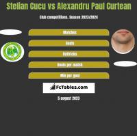 Stelian Cucu vs Alexandru Paul Curtean h2h player stats
