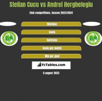 Stelian Cucu vs Andrei Herghelegiu h2h player stats