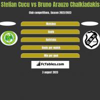 Stelian Cucu vs Bruno Arauzo Chalkiadakis h2h player stats