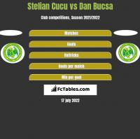 Stelian Cucu vs Dan Bucsa h2h player stats