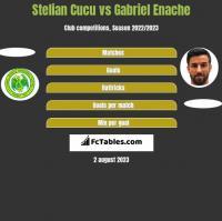 Stelian Cucu vs Gabriel Enache h2h player stats