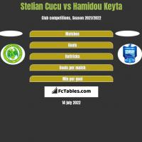 Stelian Cucu vs Hamidou Keyta h2h player stats
