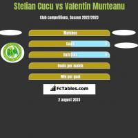 Stelian Cucu vs Valentin Munteanu h2h player stats