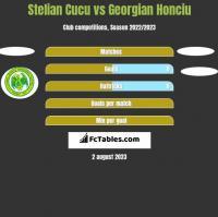 Stelian Cucu vs Georgian Honciu h2h player stats