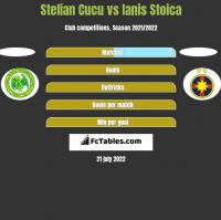 Stelian Cucu vs Ianis Stoica h2h player stats