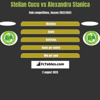 Stelian Cucu vs Alexandru Stanica h2h player stats