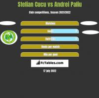 Stelian Cucu vs Andrei Paliu h2h player stats