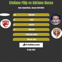Steliano Filip vs Adriano Russo h2h player stats