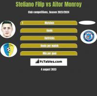 Steliano Filip vs Aitor Monroy h2h player stats
