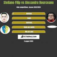 Steliano Filip vs Alexandru Bourceanu h2h player stats
