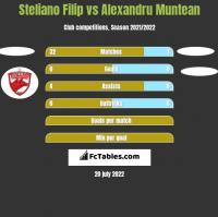 Steliano Filip vs Alexandru Muntean h2h player stats