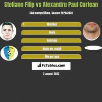Steliano Filip vs Alexandru Paul Curtean h2h player stats