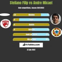 Steliano Filip vs Andre Micael h2h player stats