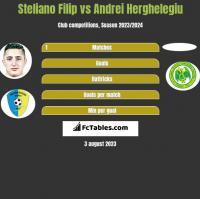 Steliano Filip vs Andrei Herghelegiu h2h player stats