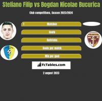 Steliano Filip vs Bogdan Nicolae Bucurica h2h player stats